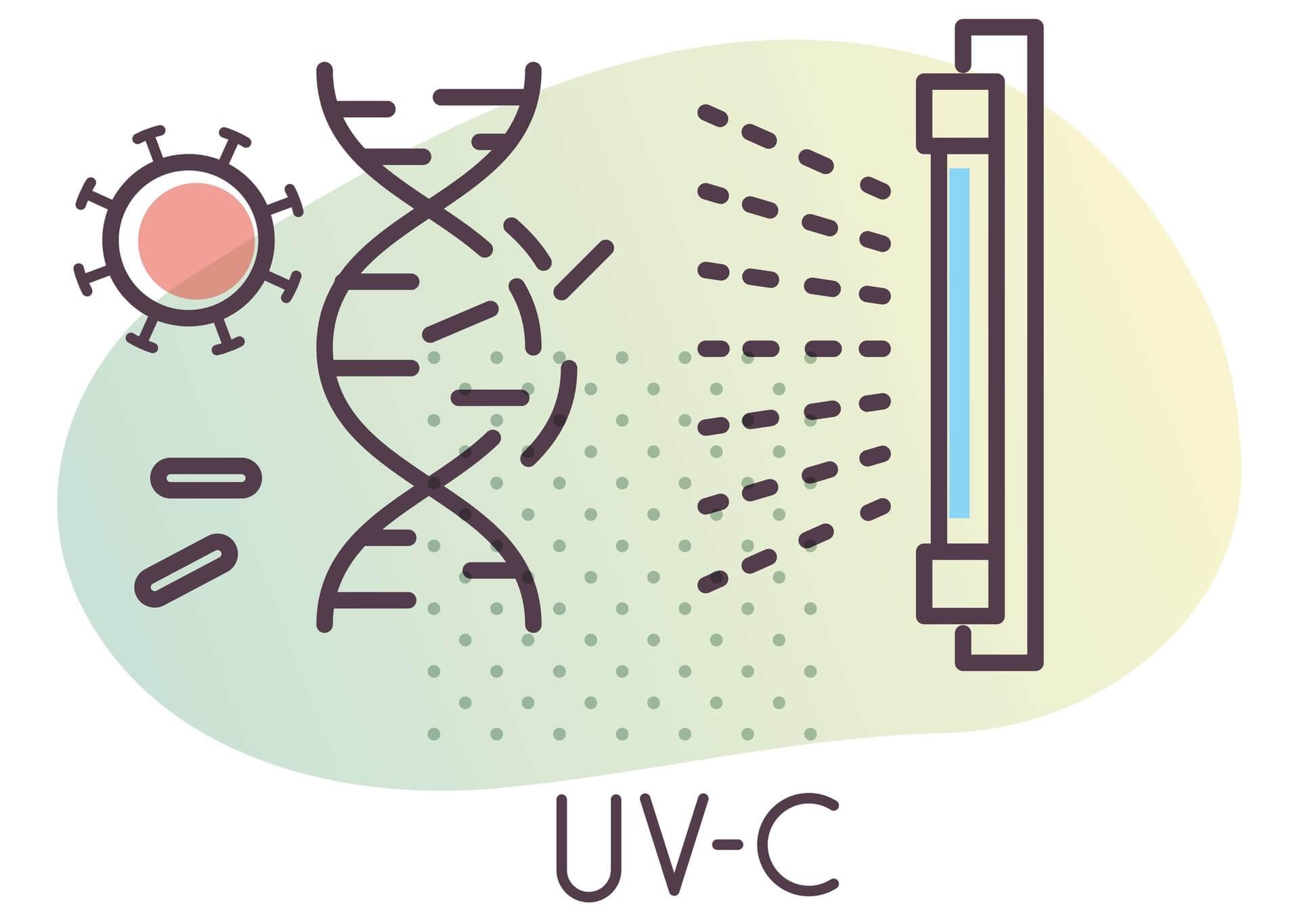 I led a luce UV da 285 nm e la lotta contro il Covid-19